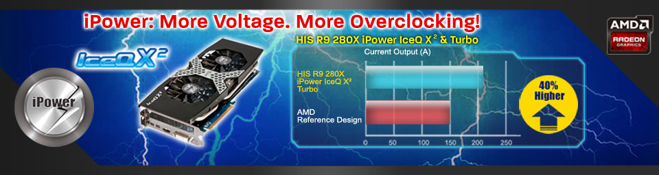 iPower: More Voltage. More Overclocking!