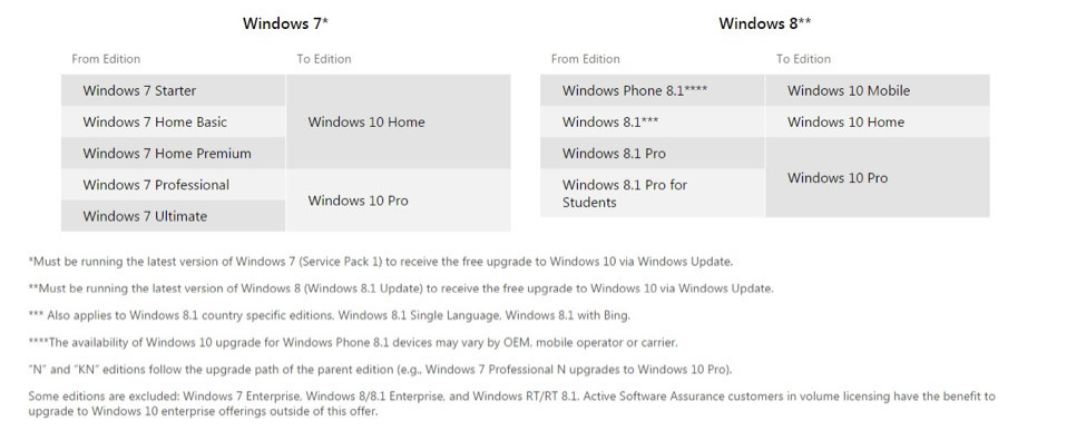 windows 10 pro or windows 7 professional