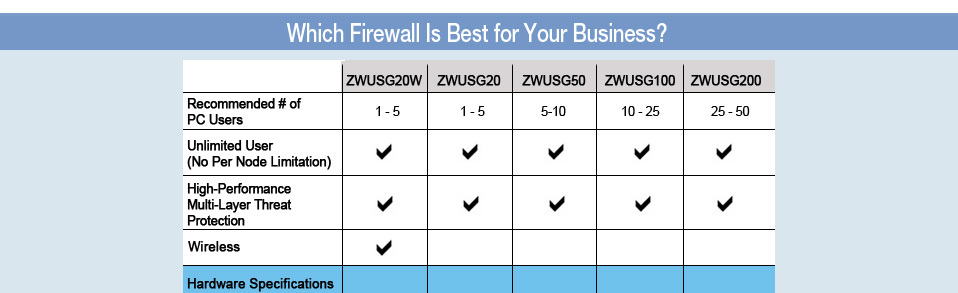 Newegg com - 20% off All ZyXEL Firewalls Below with Promo
